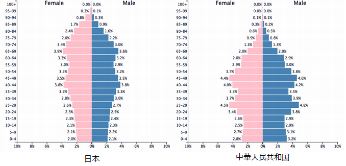 中国と日本の人口ピラミッド比較