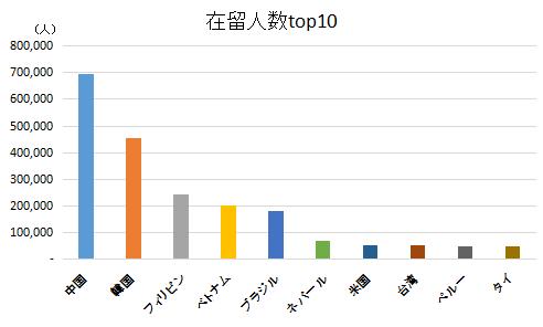 日本在留人数が多い10ヵ国(地域)