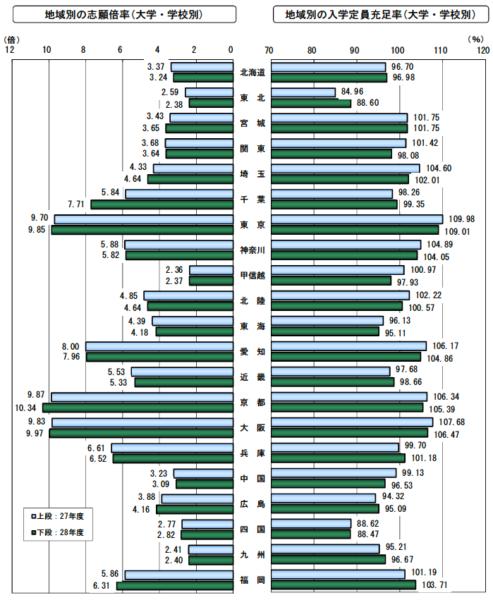 エリア別に見た志願倍率や入学定員充足率