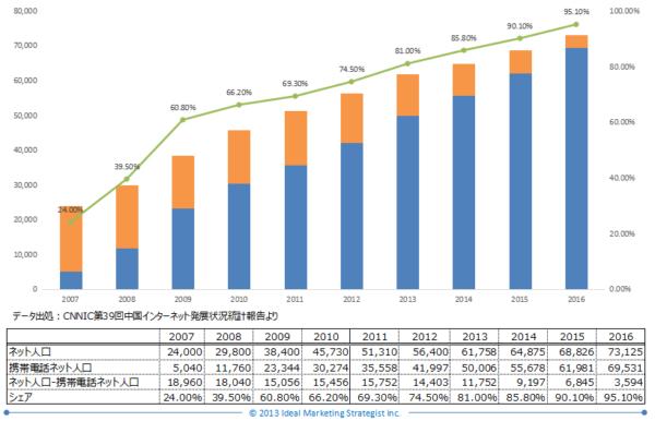 中国インターネット利用推移