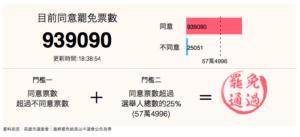 台湾高雄市長の罷免投票の結果