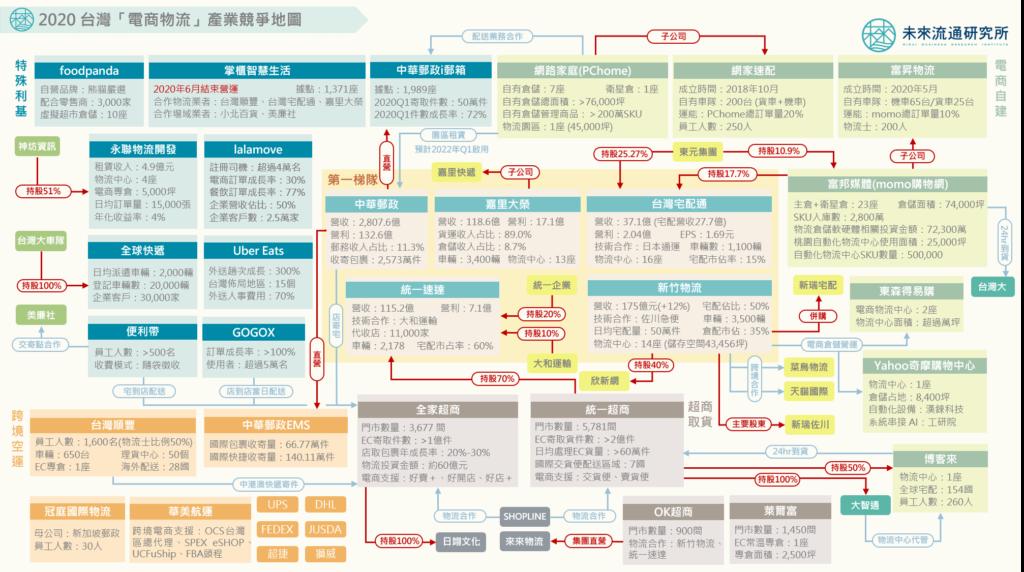 ②EC物流業界の業界地図