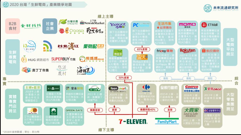 ③生鮮食品ECサービスの業界地図